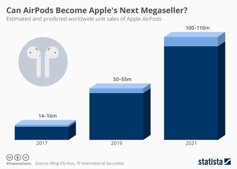 ¿Qué tamaño tiene el negocio de AirPods de Apple?