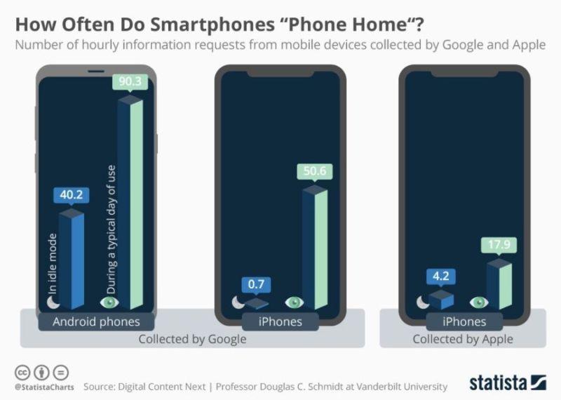 Un estudio revela la frecuencia con la que iOS y Android envían datos a las empresas domésticas